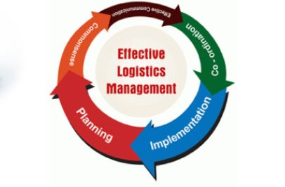 Diploma in Procurement and Logistics Management